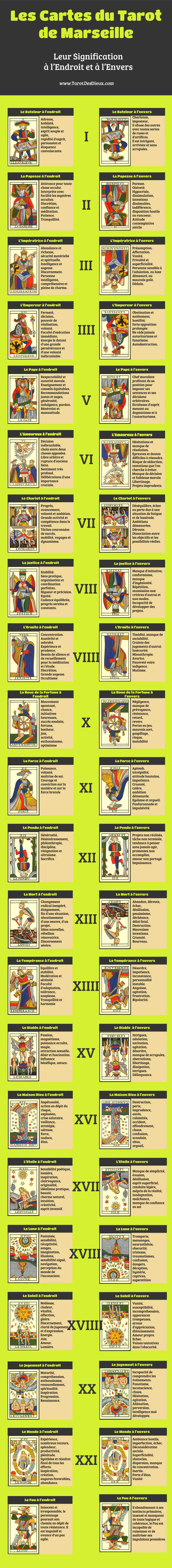 Un infographic pour récapituler les significations des cartes du Tarot de Marseille à l'envers et à l'endroit.